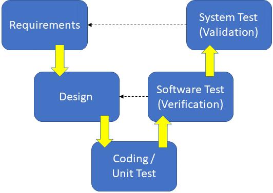 Software Design Process Marcus Engineering Llc
